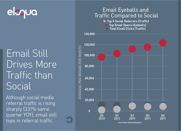 ELOQUA Email Is Still Better Than Social